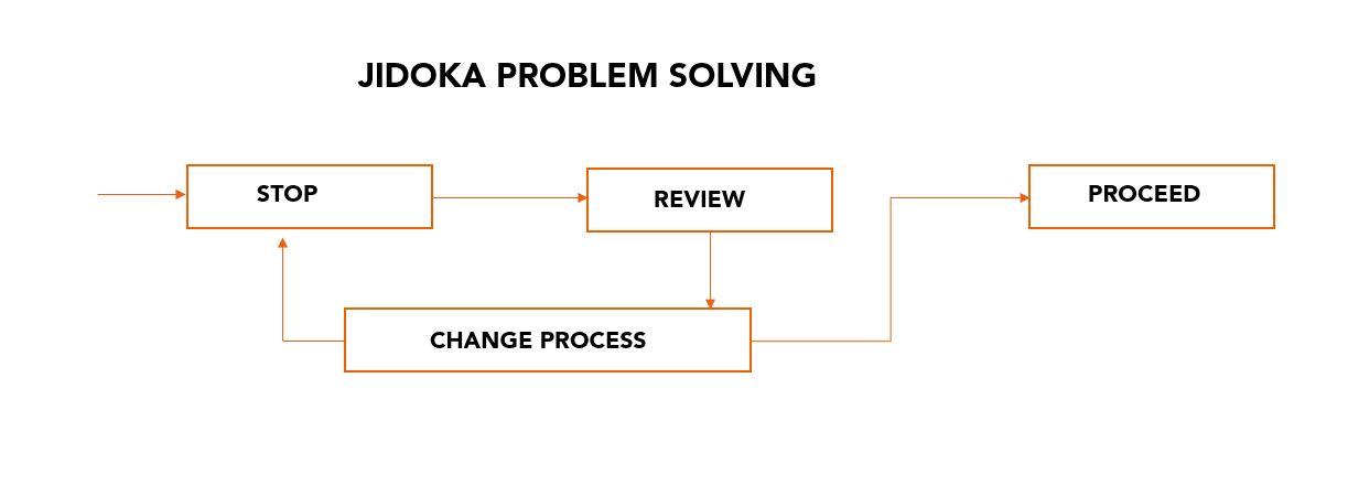 Jidoka Problem Solving