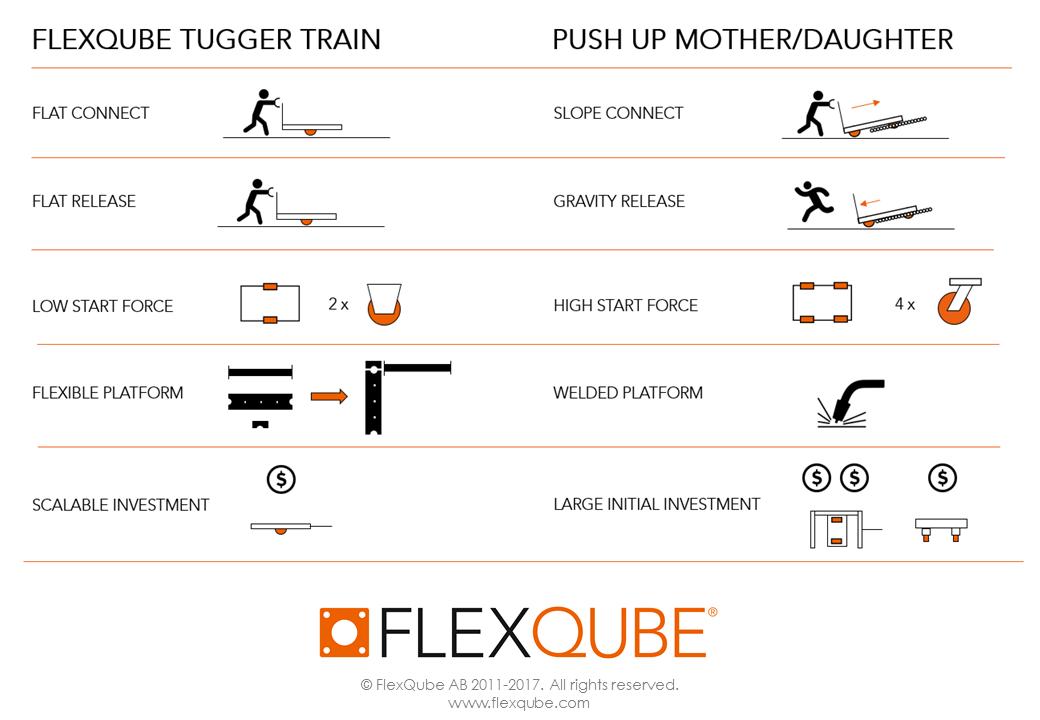 FlexQube tugger train compared to pushing