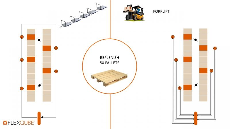 Forklift travel distance compared to tugger trains