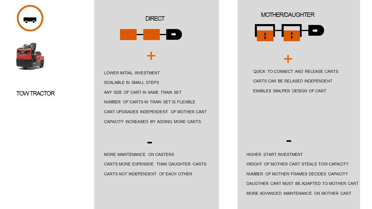 FlexQube tugger train system comparison