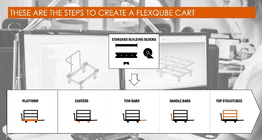 Steps to creating a FlexQube cart in a DesignOnDemand meeting