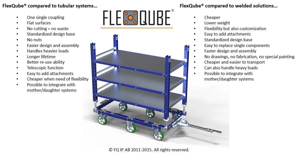 FlexQube compared to welded solutions