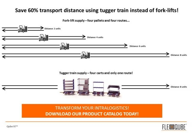 Save 60% transport distance using tugger train instead of fork-lifts!