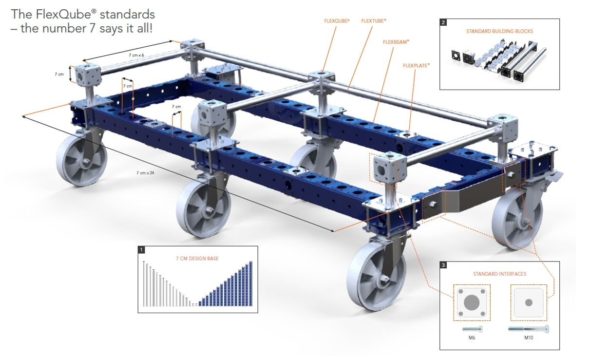 FlexQube carts with instructional images to the building blocks