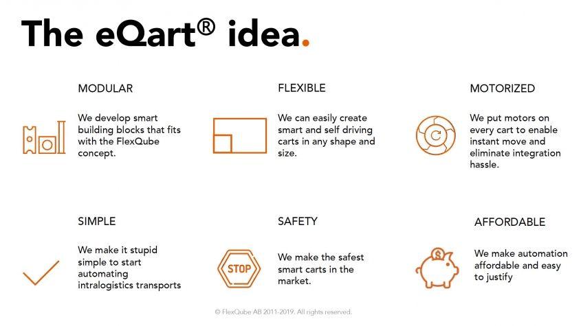 La idea del eQart FlexQube