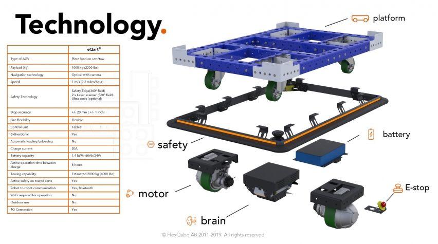 Tecnología eQart FlexQube