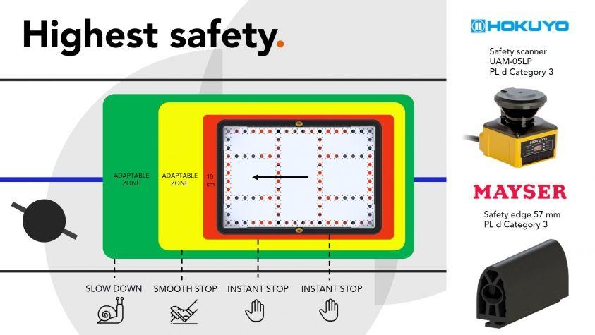La más alta seguridad eQart FlexQube