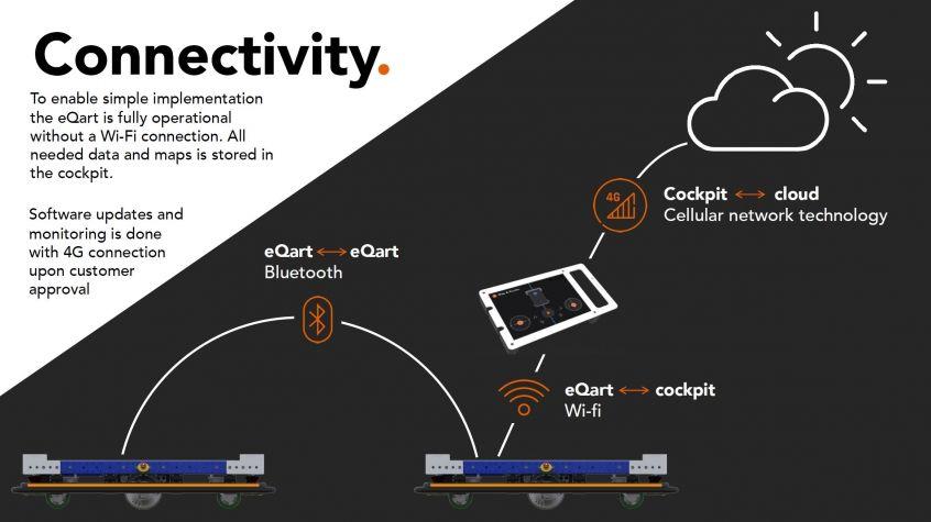 Conectividad eQart FlexQube