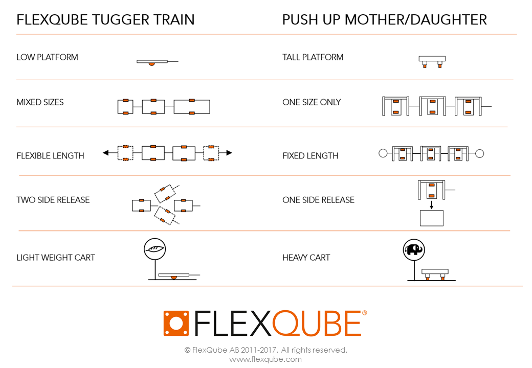 Push up mother daughter cart compared to FlexQube tugger train